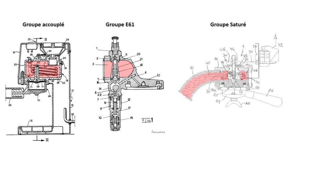 Les différents types de groupe d'extraction