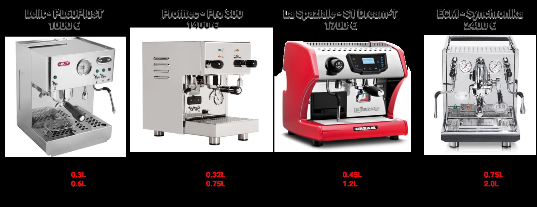 Comparatif de machine à expresso avec double chaudière