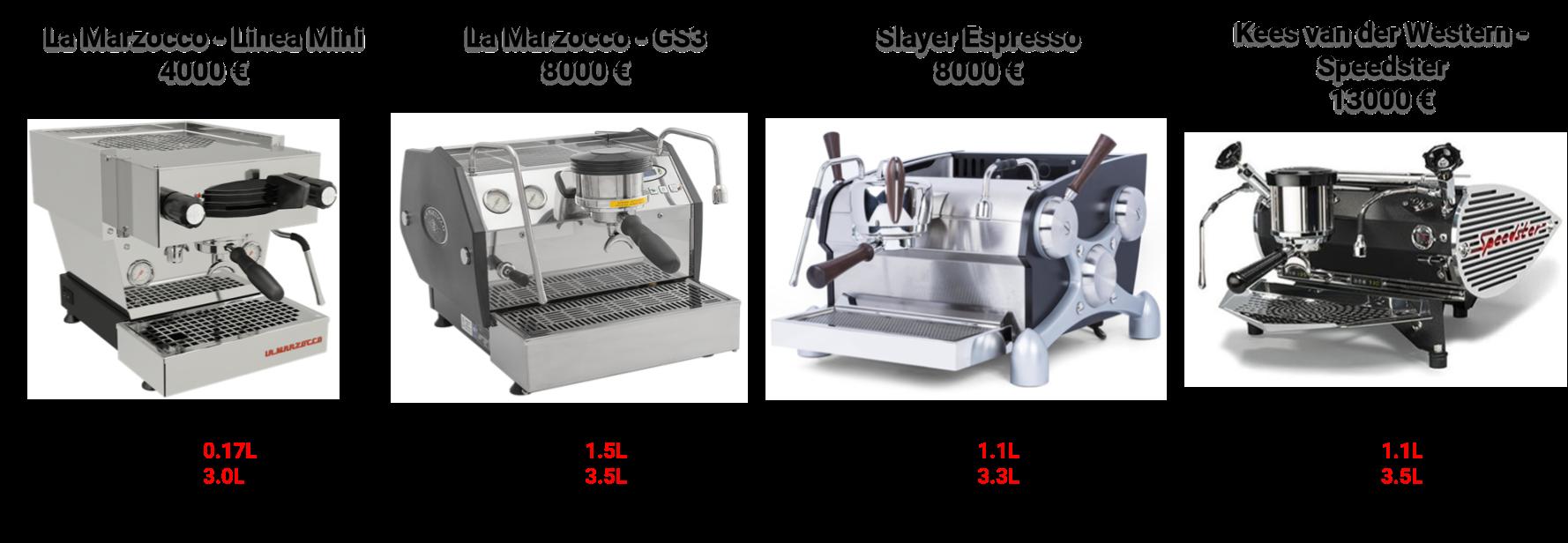 Comparatif de machine à expresso avec groupe saturé