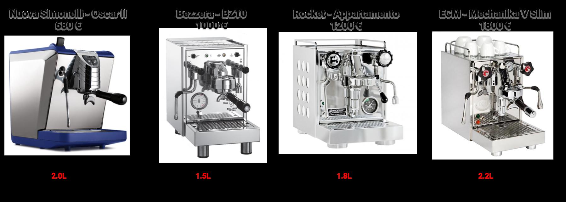 Comparatif de machine à expresso avec échangeur de chaleur