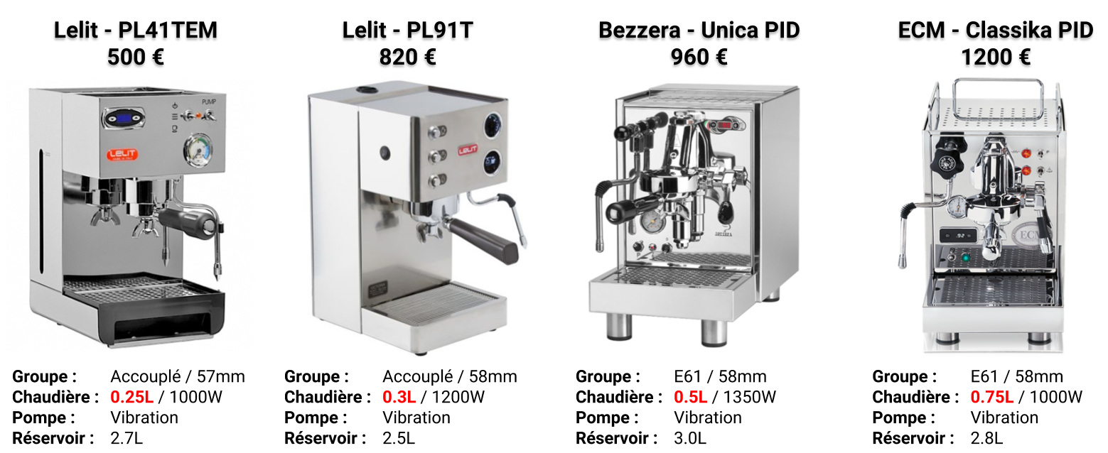 Comparatif de machine à expresso avec simple chaudière