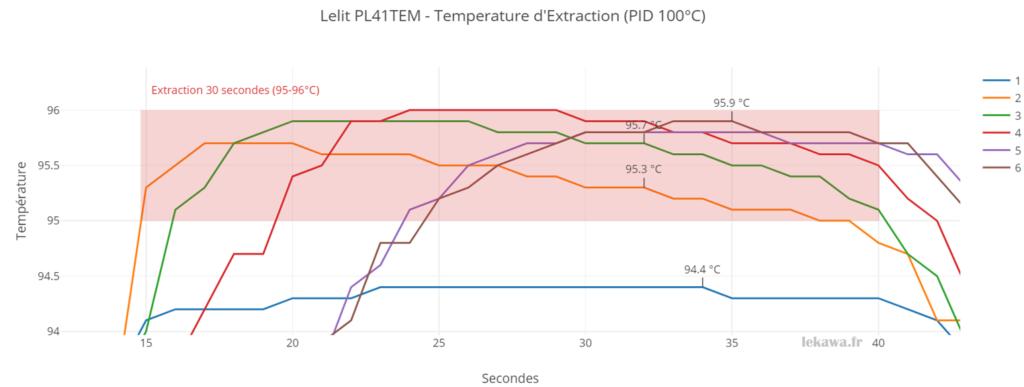 Graphe de température d'extraction pour 6 expressos