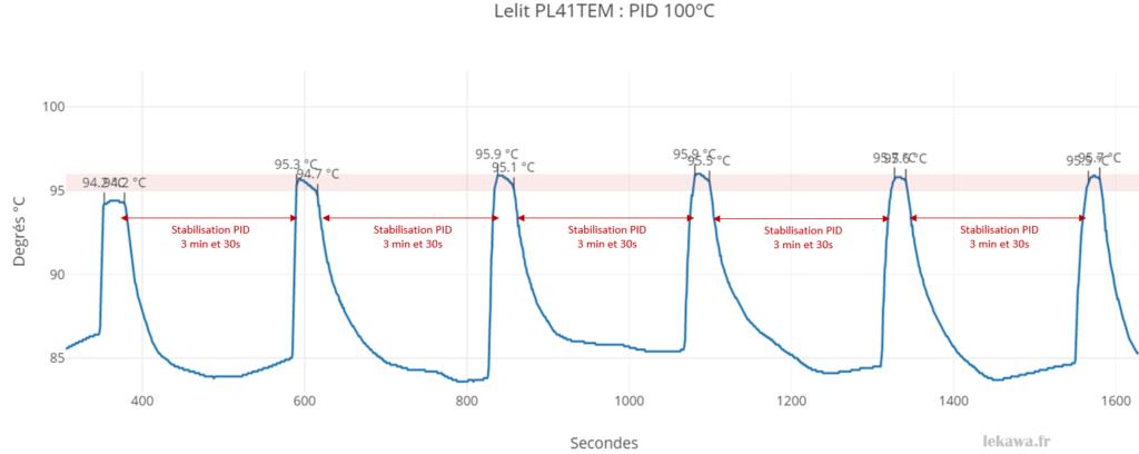Graphe des températures d'extraction