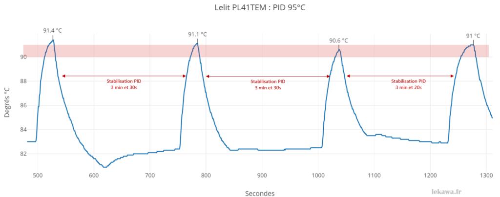 Graphe des températures d'extraction avec PID à 95°C