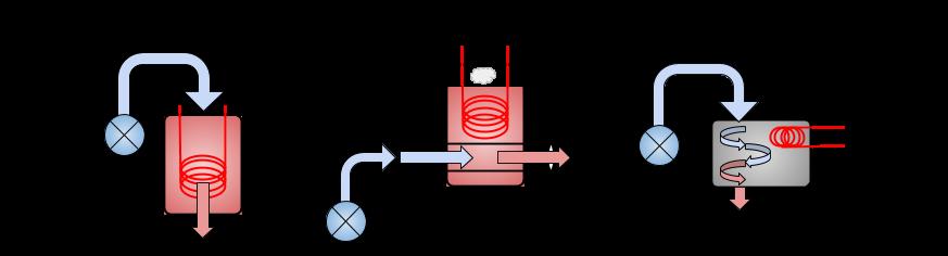 Différent type de production d'eau chaude