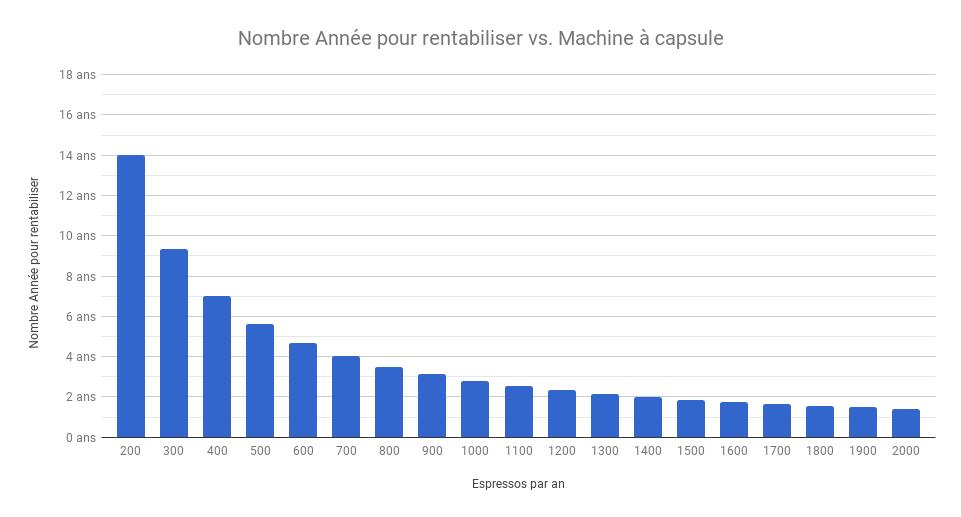Nombre d'années nécessaire pour rentabiliser une machine