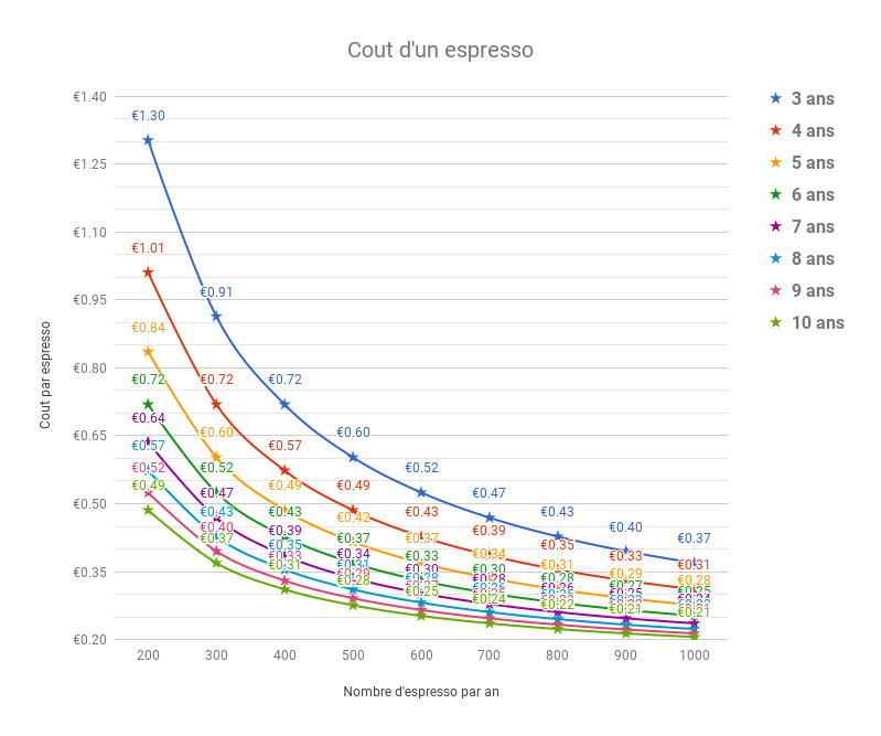 Cout d'un expresso en fonction du nombre de café et de la durée d'investissement